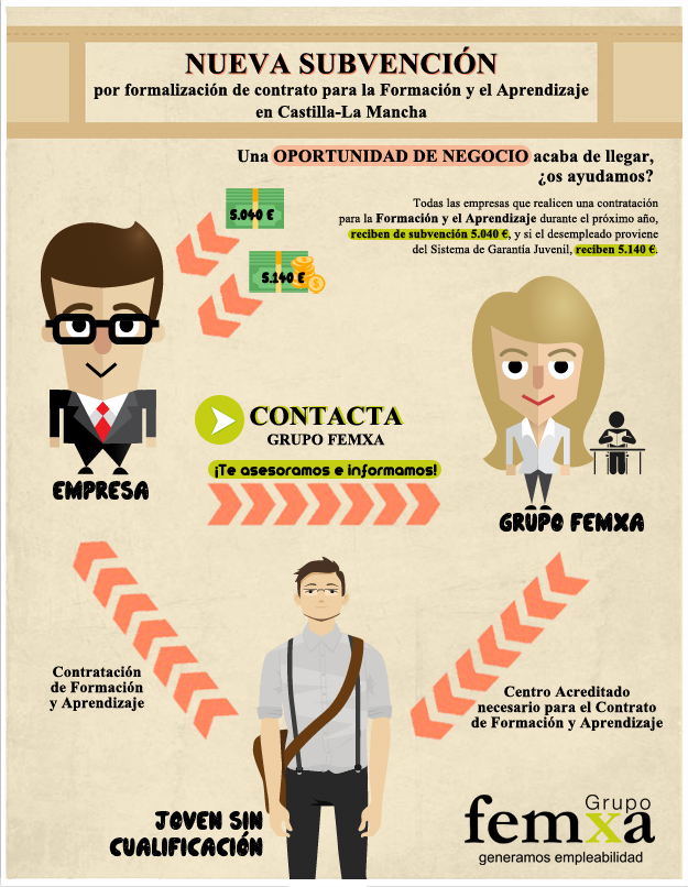 Infografía sobre las subvenciones y ayudas a la contratación formactiva en Castilla La-Mancha