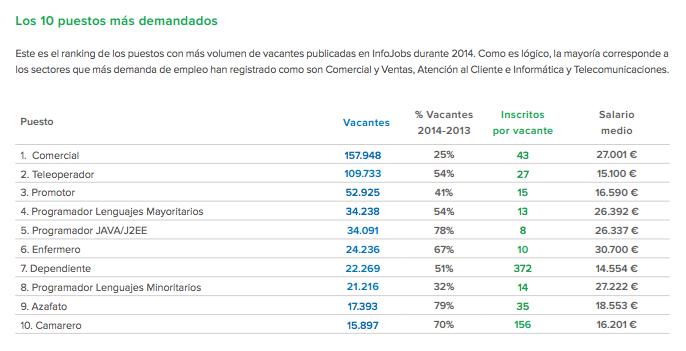 Los puestos de trabajo más demandados en España en 2014