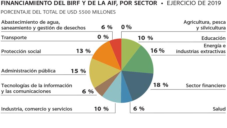 Financiación proyectos multilaterales del Banco Mundial