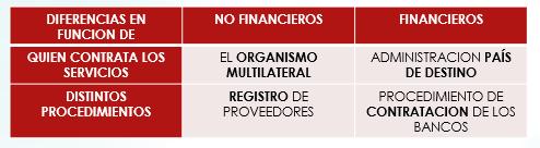oportunidades de negocio proyectos multilaterales
