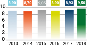 Gráfico de nivel de servicio en proyectos formativos