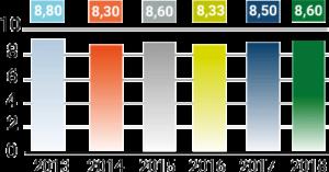 Gráfico de valor en proyectos formativos