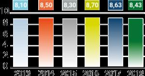 Gráfico de reputación en proyectos formativos